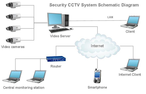 Digicom cctv security systems ccuart Image collections